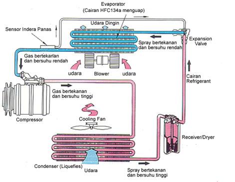 Sistem kerja AC