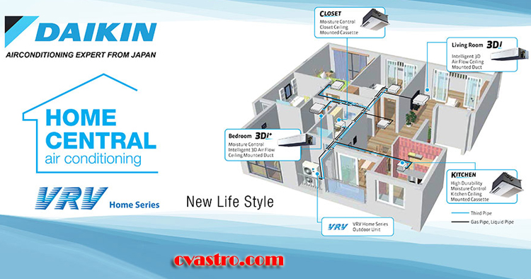 Produk AC Daikin VRV Home