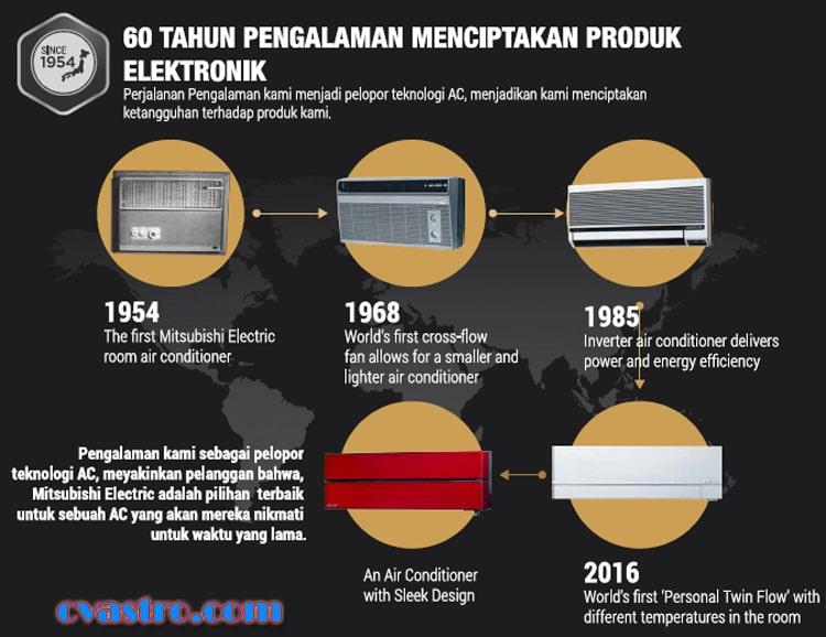 Sejarah AC Mitsubishi Electric