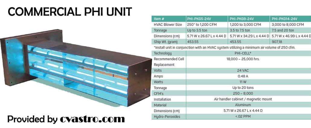 Commercial PHI Unit ClarusTech